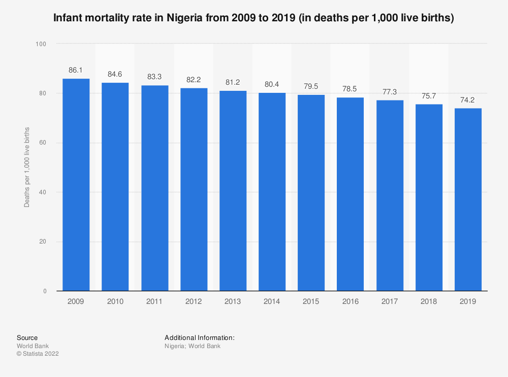 Statistic: Nigeria: Infant mortality rate from 2008 to 2018 (in deaths per 1,000 live births) | Statista