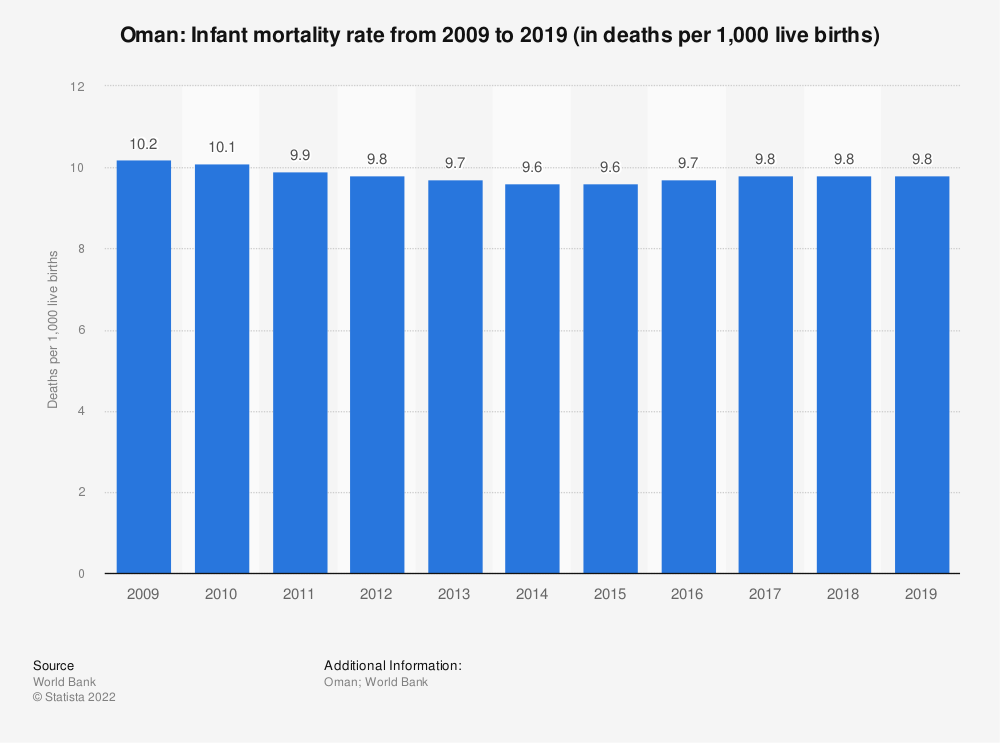 Statistic: Oman: Infant mortality rate from 2007 to 2017 (in deaths per 1,000 live births) | Statista