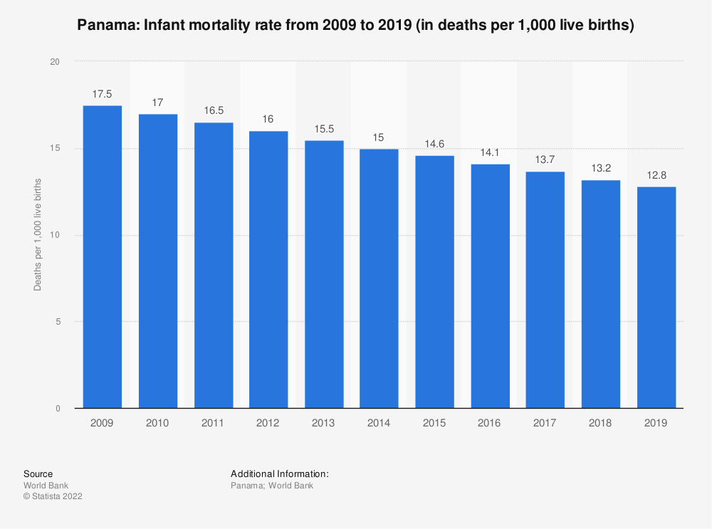 Statistic: Panama: Infant mortality rate from 2007 to 2017 (in deaths per 1,000 live births) | Statista