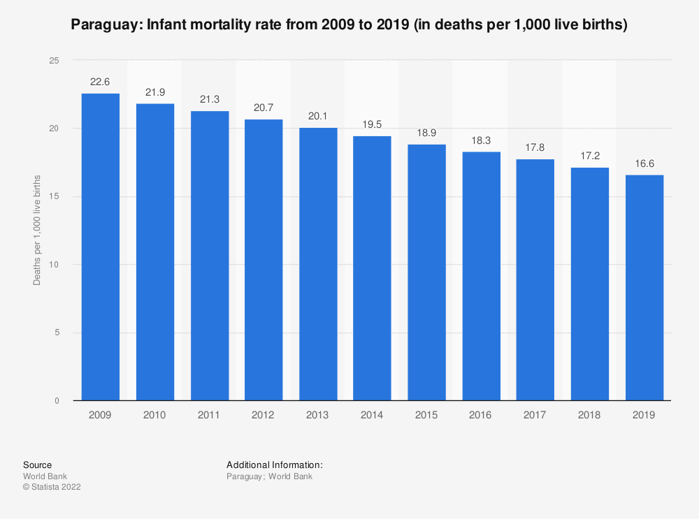 Statistic: Paraguay: Infant mortality rate from 2008 to 2018 (in deaths per 1,000 live births) | Statista