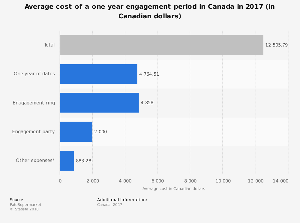 Statistic: Average cost of a one year engagement period in Canada in 2017 (in Canadian dollars) | Statista