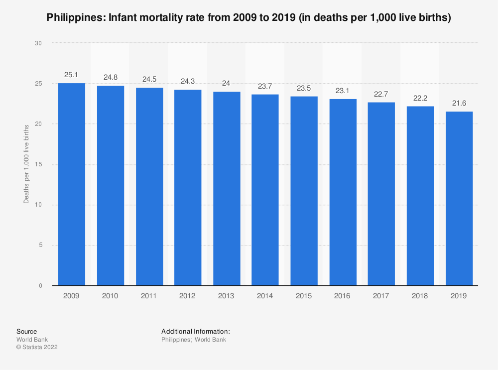 Statistic: Philippines: Infant mortality rate from 2007 to 2017 (in deaths per 1,000 live births) | Statista