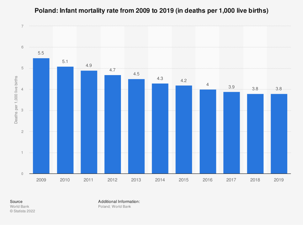 Statistic: Poland: Infant mortality rate from 2007 to 2017 (in deaths per 1,000 live births) | Statista