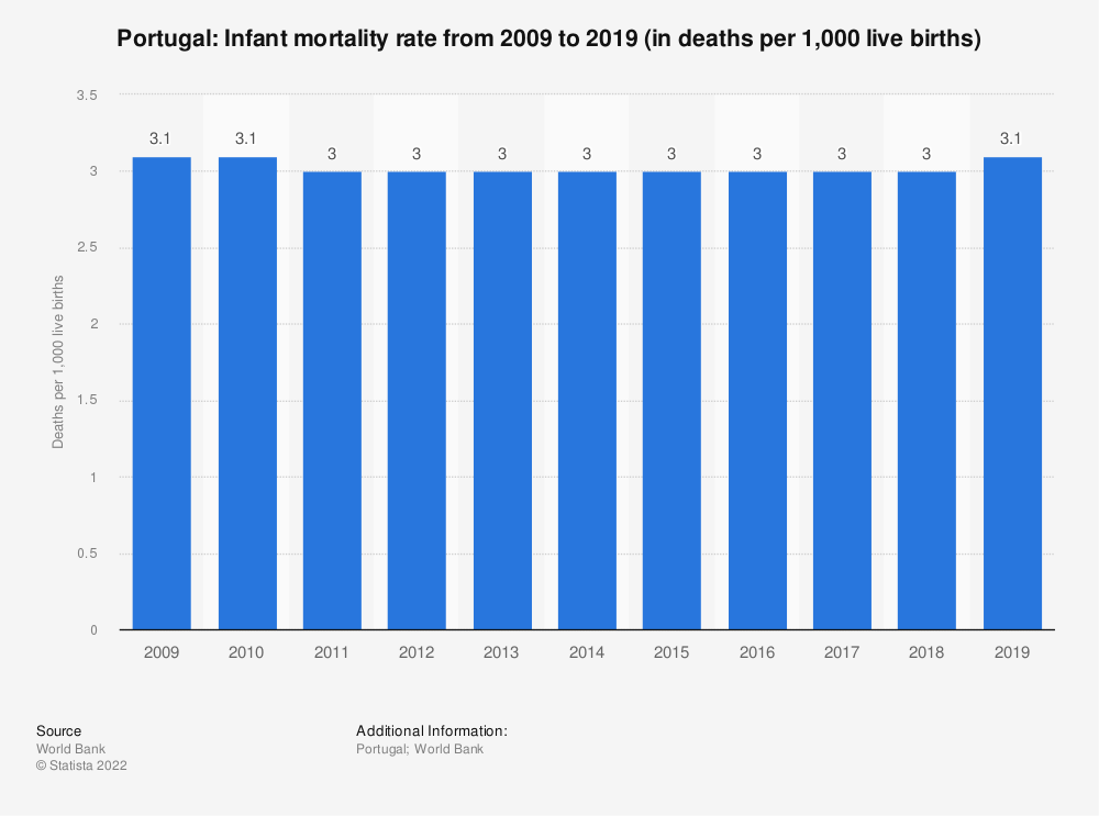 Statistic: Portugal: Infant mortality rate from 2008 to 2018 (in deaths per 1,000 live births) | Statista