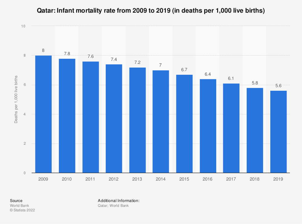 Statistic: Qatar: Infant mortality rate from 2007 to 2017 (in deaths per 1,000 live births) | Statista