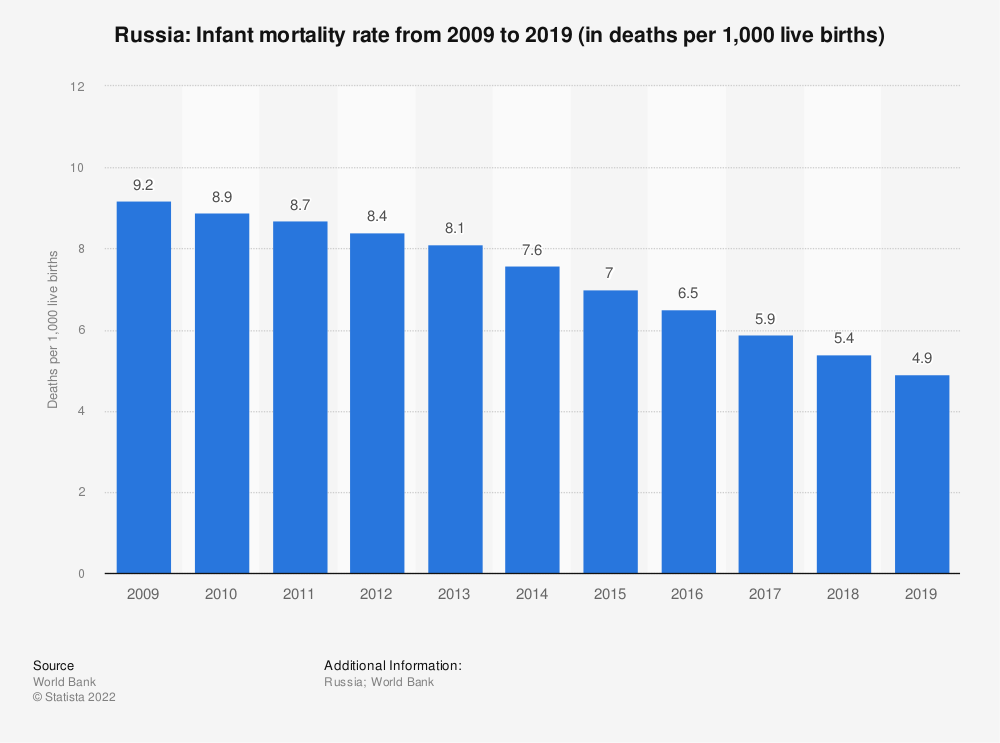 Statistic: Russia: Infant mortality rate from 2007 to 2017 (in deaths per 1,000 live births) | Statista