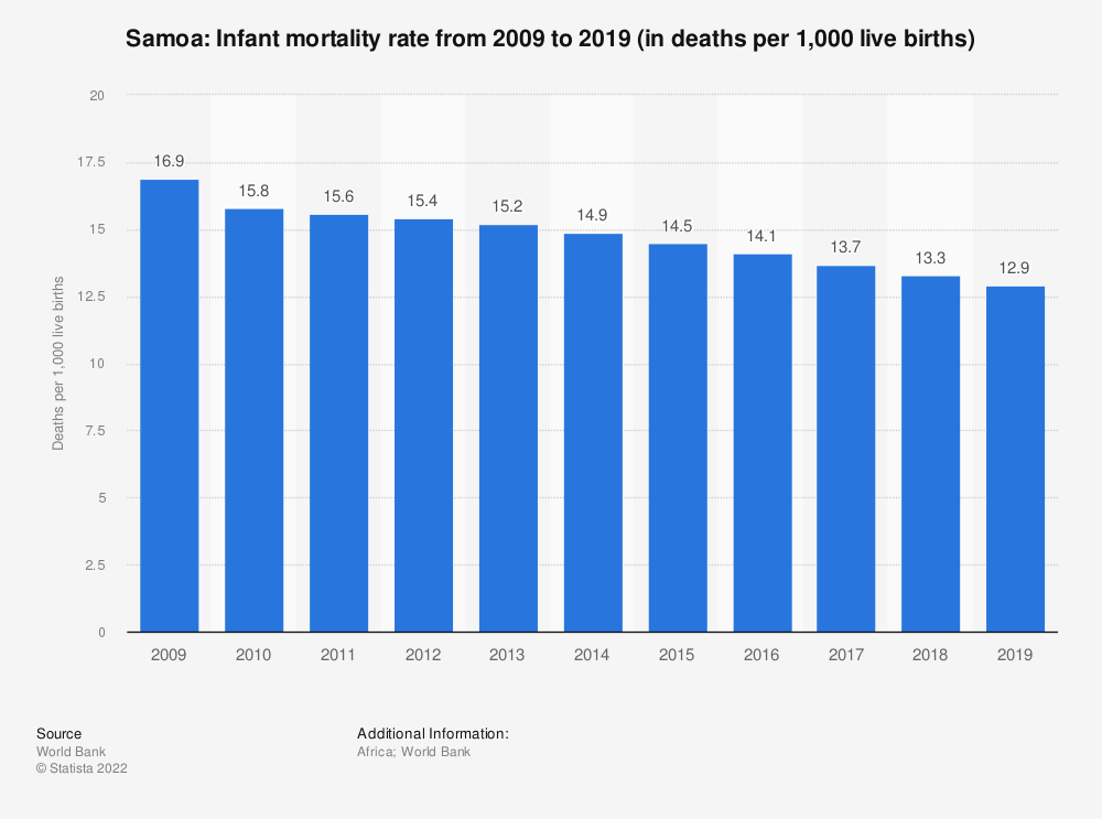 Statistic: Samoa: Infant mortality rate from 2007 to 2017 (in deaths per 1,000 live births) | Statista