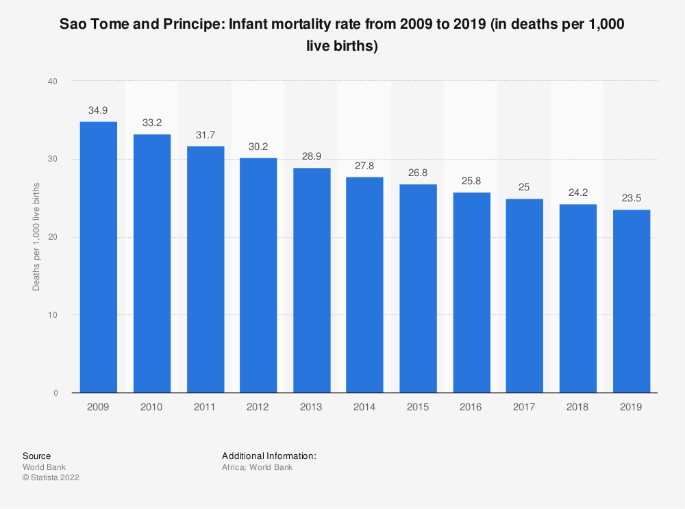 Statistic: Sao Tome and Principe: Infant mortality rate from 2008 to 2018 (in deaths per 1,000 live births) | Statista