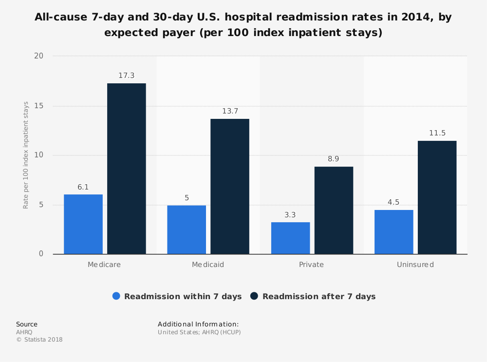Statistic: All-cause 7-day and 30-day U.S. hospital readmission rates in 2014, by expected payer (per 100 index inpatient stays) | Statista