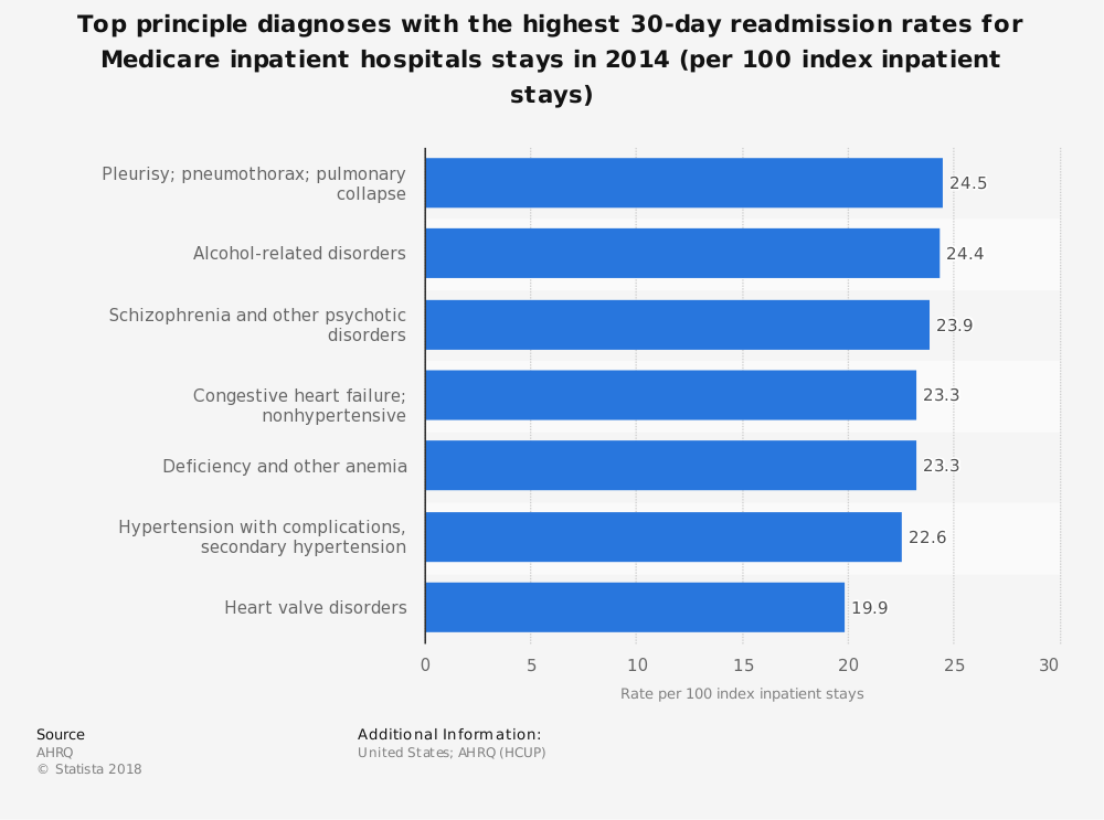 Statistic: Top principle diagnoses with the highest 30-day readmission rates for Medicare inpatient hospitals stays in 2014 (per 100 index inpatient stays) | Statista