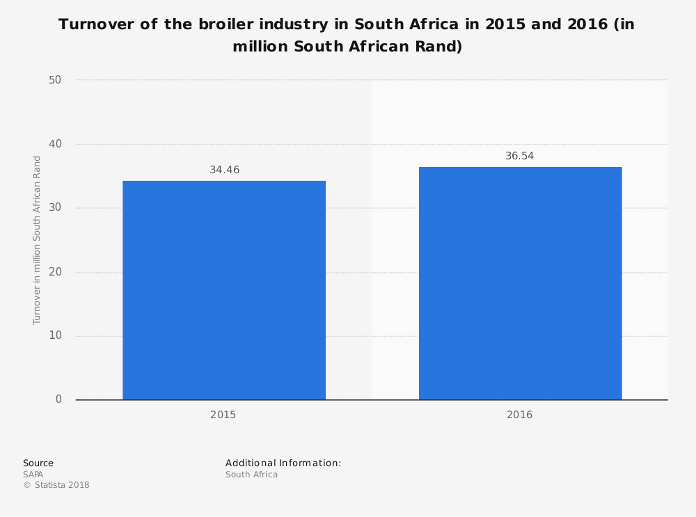 Statistic: Turnover of the broiler industry in South Africa in 2015 and 2016 (in million South African Rand) | Statista