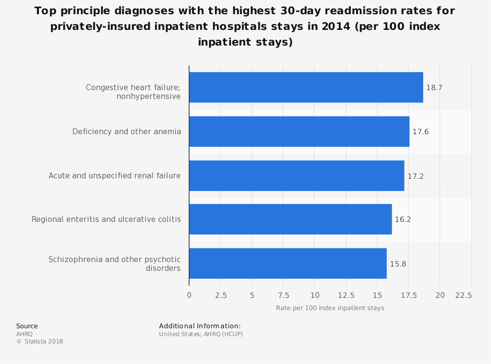Statistic: Top principle diagnoses with the highest 30-day readmission rates for privately-insured inpatient hospitals stays in 2014 (per 100 index inpatient stays)   Statista