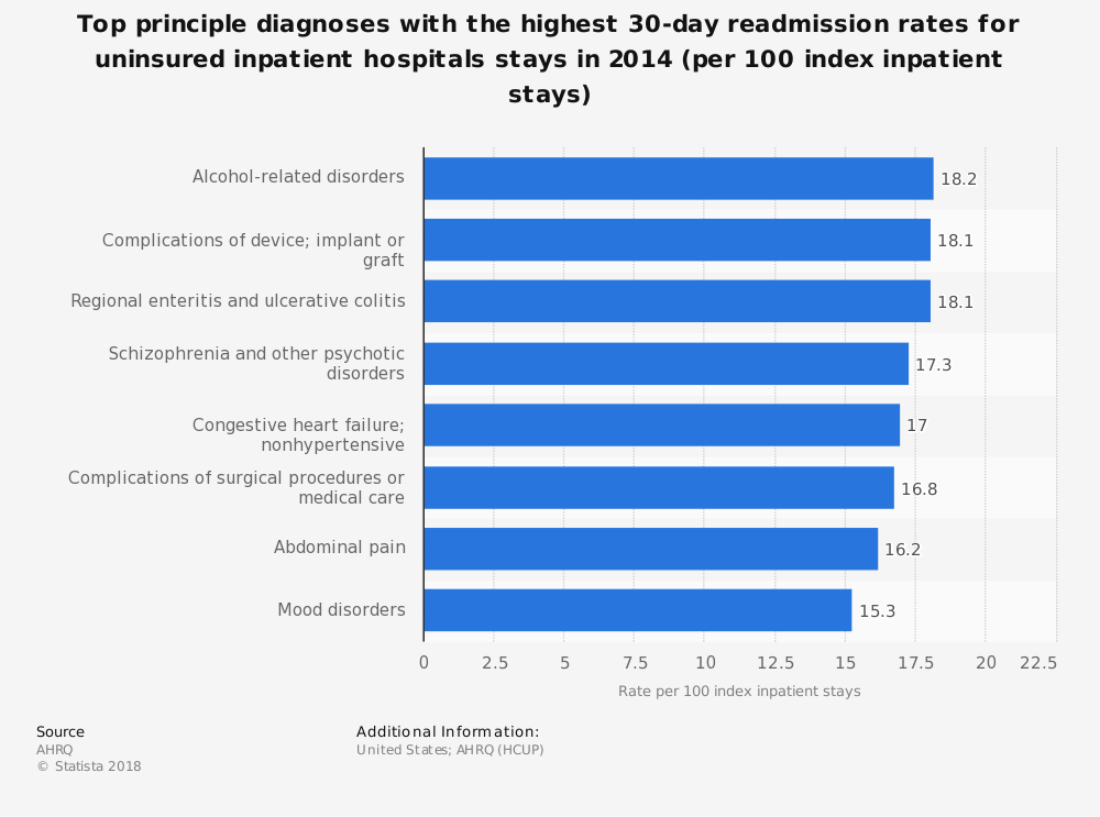 Statistic: Top principle diagnoses with the highest 30-day readmission rates for uninsured inpatient hospitals stays in 2014 (per 100 index inpatient stays) | Statista