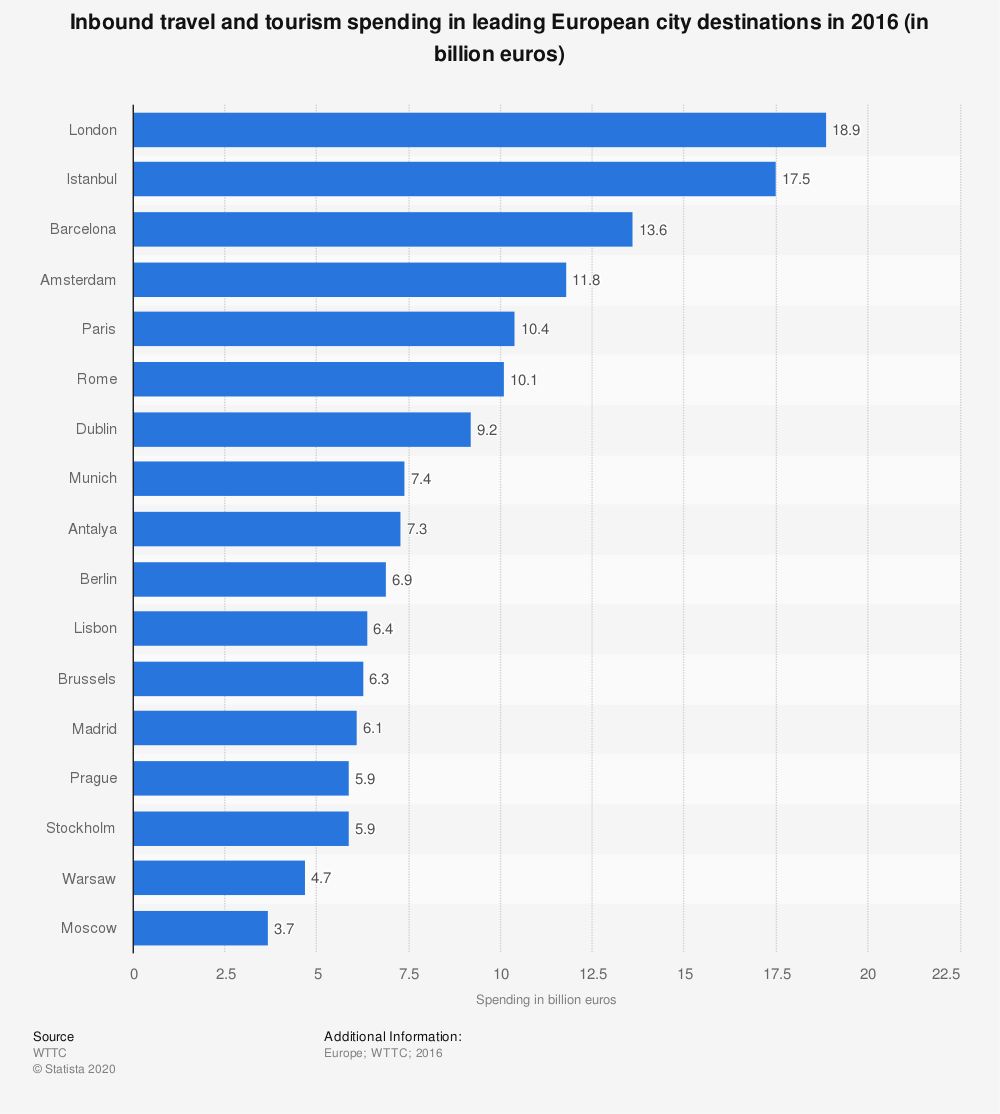 Statistic: Inbound travel and tourism spending in leading European city destinations in 2016 (in billion euros) | Statista