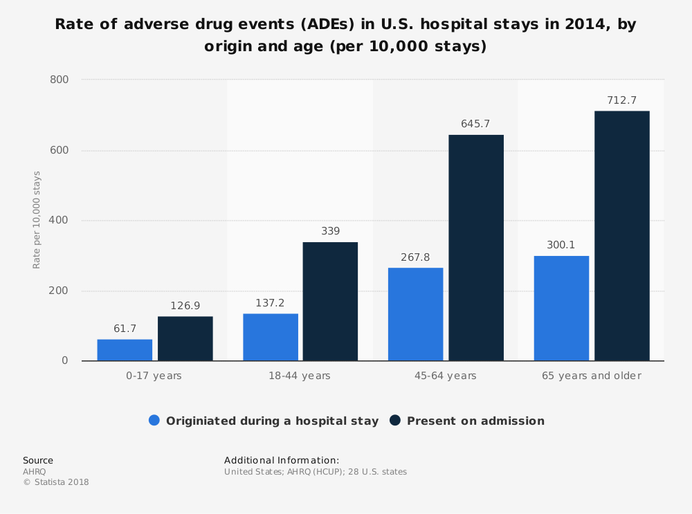 Statistic: Rate of adverse drug events (ADEs) in U.S. hospital stays in 2014, by origin and age (per 10,000 stays) | Statista