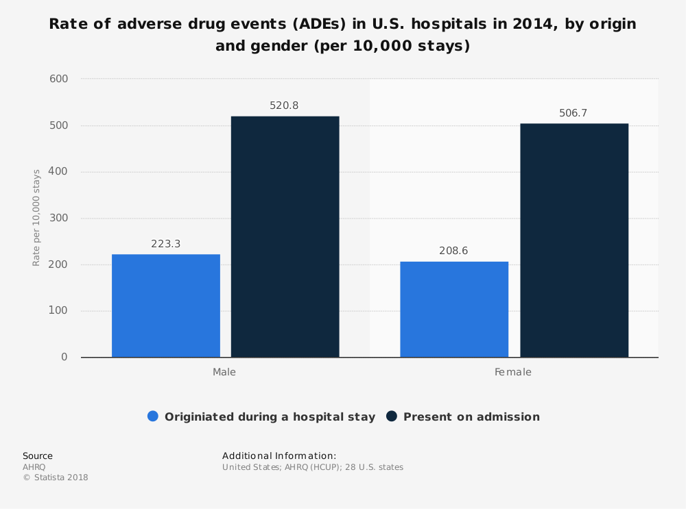 Statistic: Rate of adverse drug events (ADEs) in U.S. hospitals in 2014, by origin and gender (per 10,000 stays) | Statista
