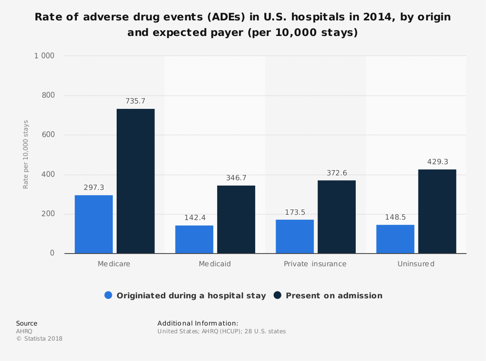 Statistic: Rate of adverse drug events (ADEs) in U.S. hospitals in 2014, by origin and expected payer (per 10,000 stays) | Statista