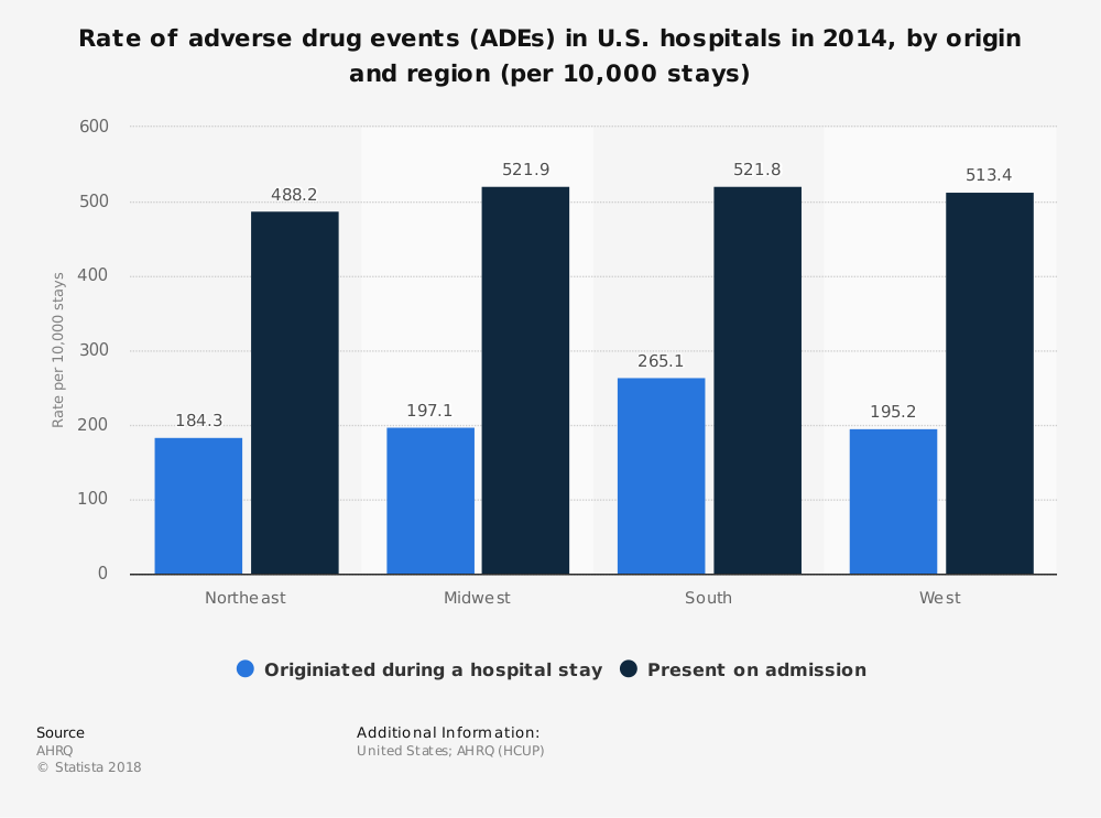 Statistic: Rate of adverse drug events (ADEs) in U.S. hospitals in 2014, by origin and region (per 10,000 stays) | Statista