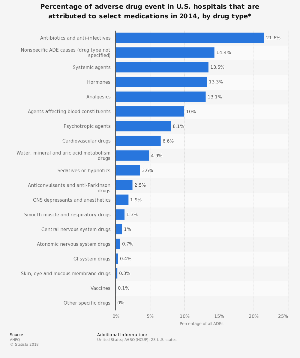 Statistic: Percentage of adverse drug event in U.S. hospitals that are attributed to select medications in 2014, by drug type* | Statista