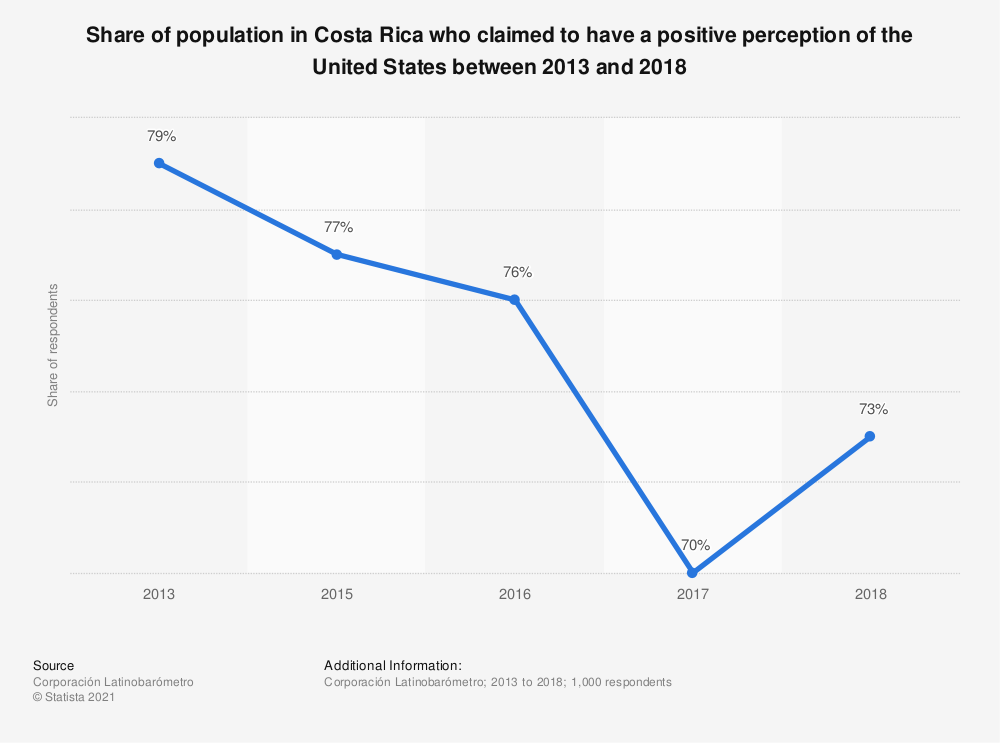 Statistic: Share of population in Costa Rica who claimed to have a positive perception of the United States between 2013 and 2018 | Statista