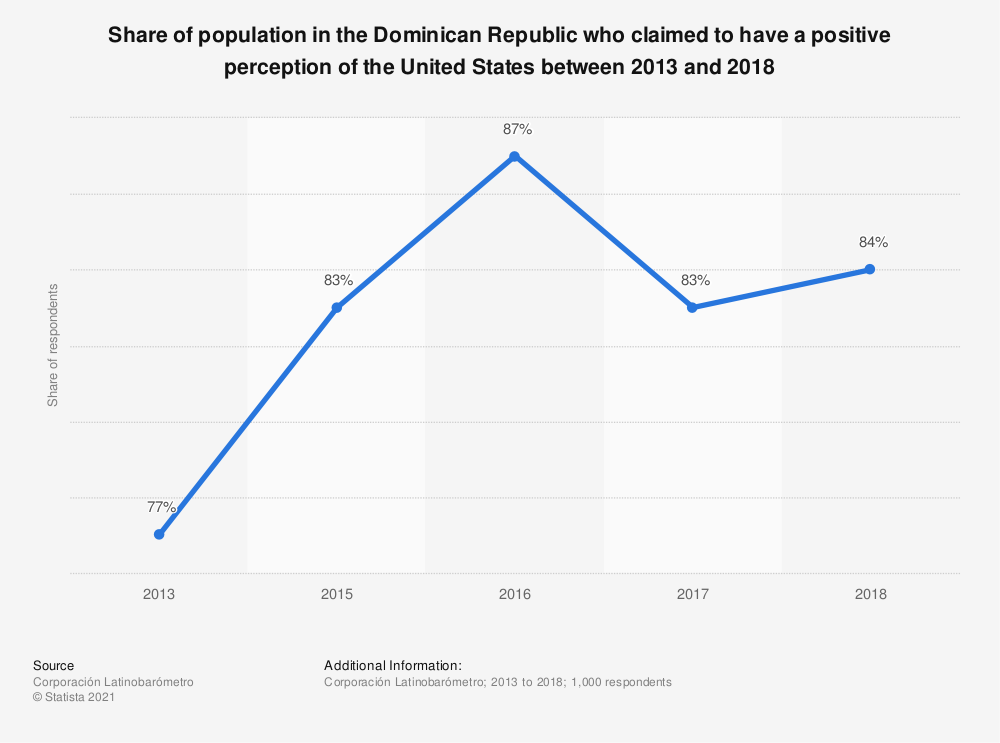 Statistic: Share of population in the Dominican Republic who claimed to have a positive perception of the United States between 2013 and 2018 | Statista