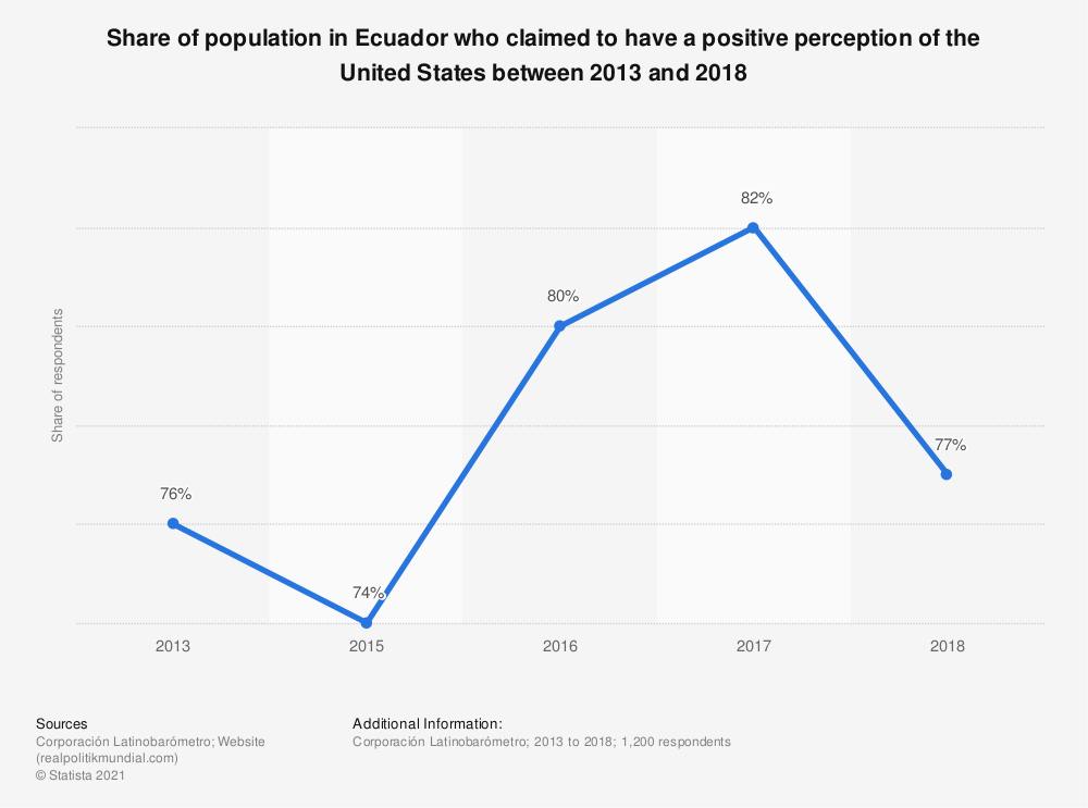 Statistic: Share of population in Ecuador who claimed to have a positive perception of the United States between 2013 and 2018 | Statista