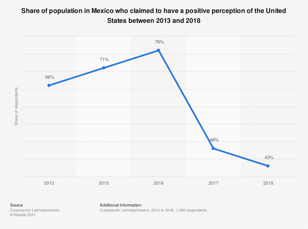 Statistic: Share of population in Mexico who claimed to have a positive perception of the United States between 2013 and 2018 | Statista