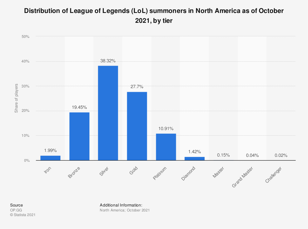 Statistic: Distribution of League of Legends (LoL) summoners in North America as of February 2018, by tier | Statista
