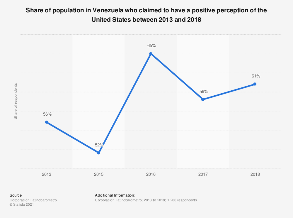 Statistic: Share of population in Venezuela who claimed to have a positive perception of the United States between 2013 and 2018   Statista
