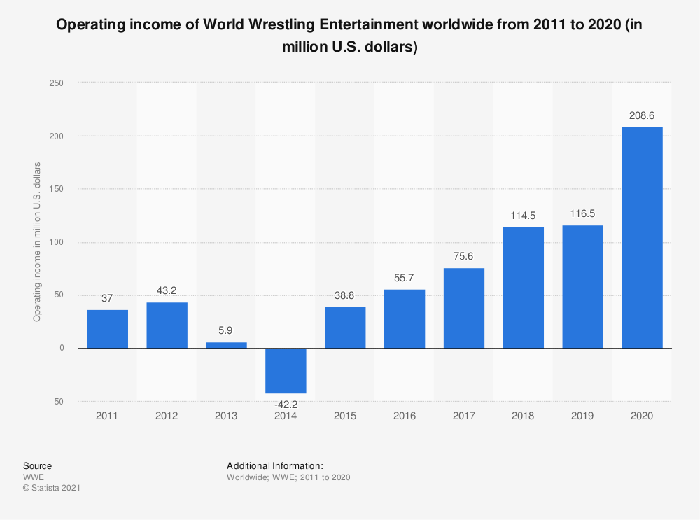 Statistic: Operating income of World Wrestling Entertainment worldwide from 2011 to 2018 (in million U.S. dollars) | Statista
