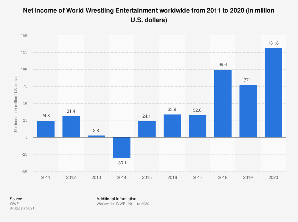 Statistic: Net income of World Wrestling Entertainment worldwide from 2011 to 2019 (in million U.S. dollars) | Statista