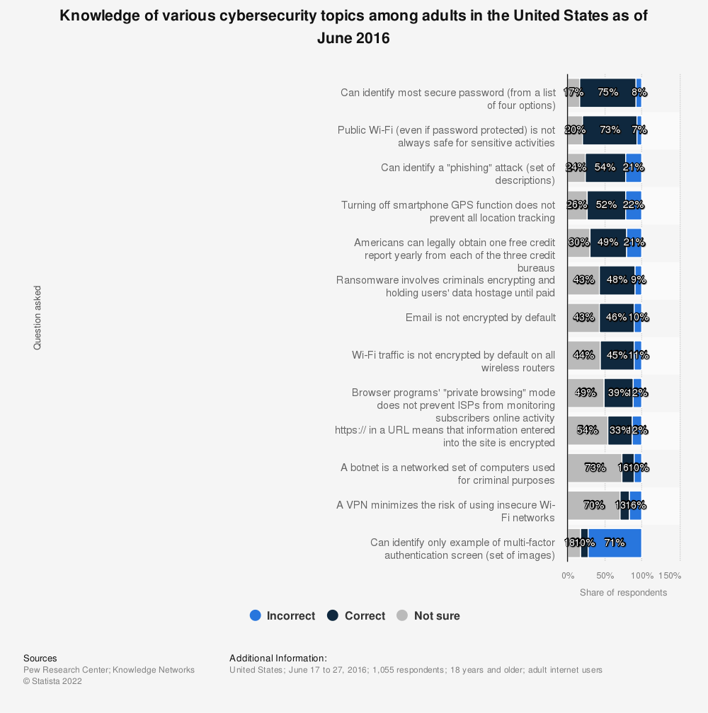Statistic: Knowledge of various cybersecurity topics among adults in the United States as of June 2016 | Statista