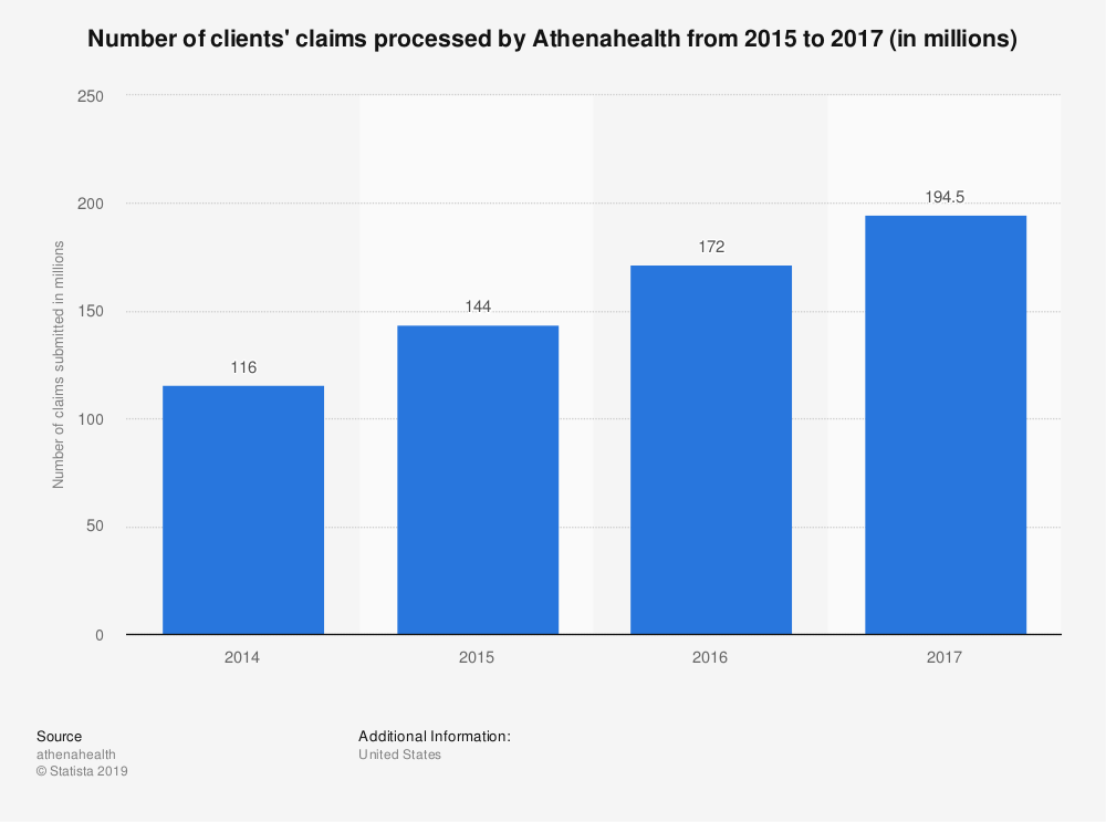 Statistic: Number of clients' claims processed by Athenahealth from 2015 to 2017 (in millions) | Statista