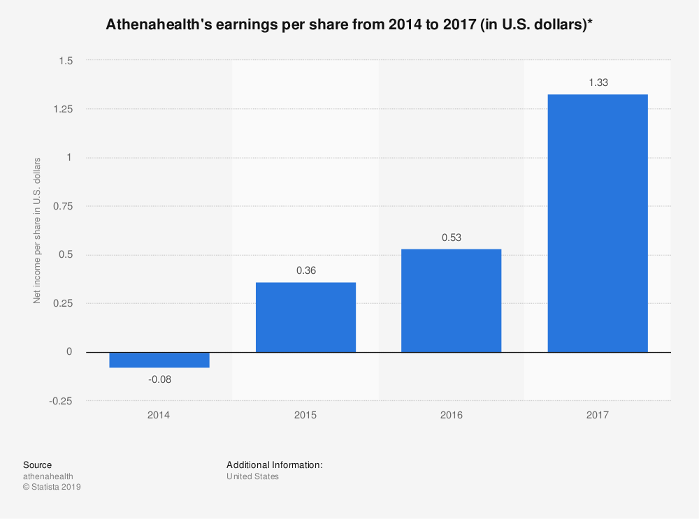 Statistic: Athenahealth's earnings per share from 2014 to 2017 (in U.S. dollars)* | Statista