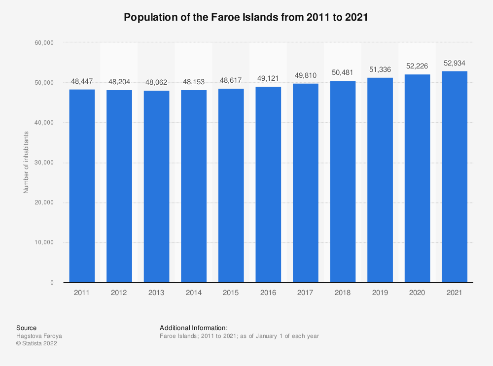 Statistic: Population of the Faroe Islands from 2010 to 2018 | Statista