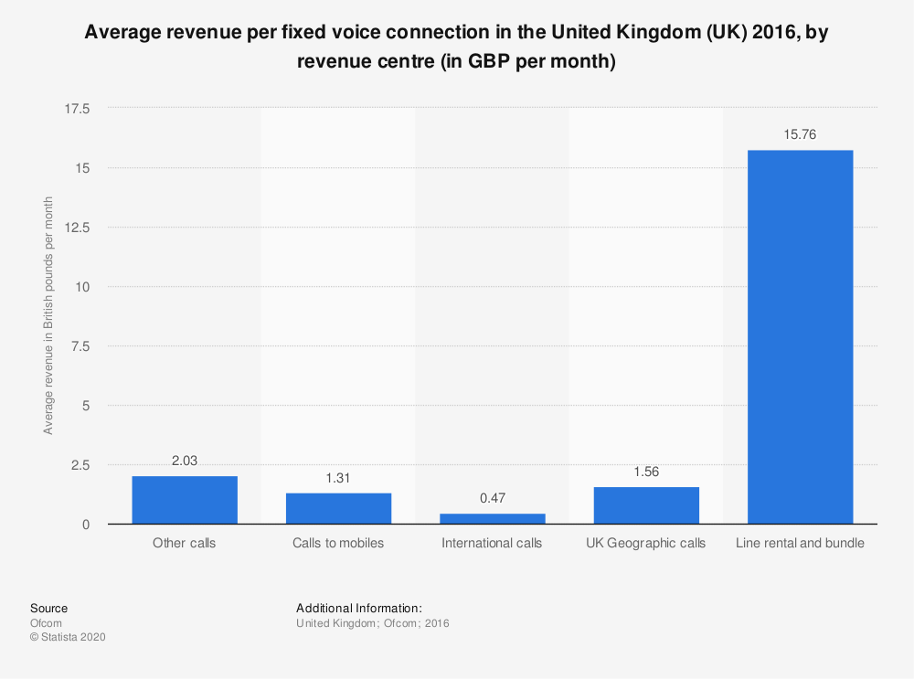 Statistic: Average revenue per fixed voice connection in the United Kingdom (UK) 2016, by revenue centre (in GBP per month) | Statista