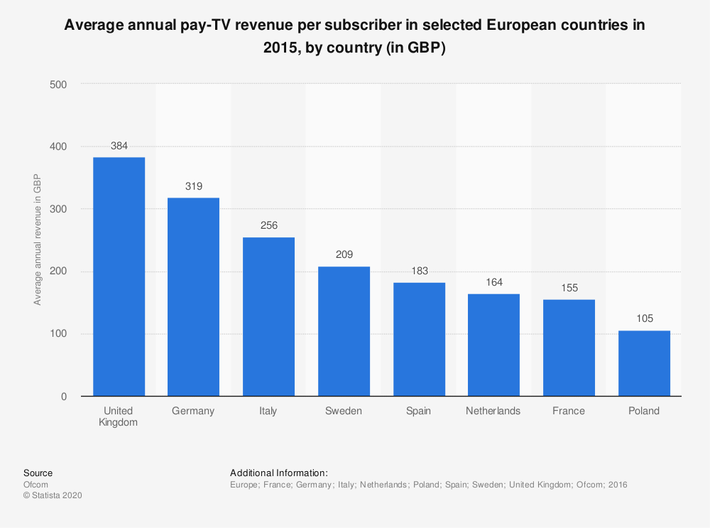 Statistic: Average annual pay-TV revenue per subscriber in selected European countries in 2015, by country (in GBP) | Statista