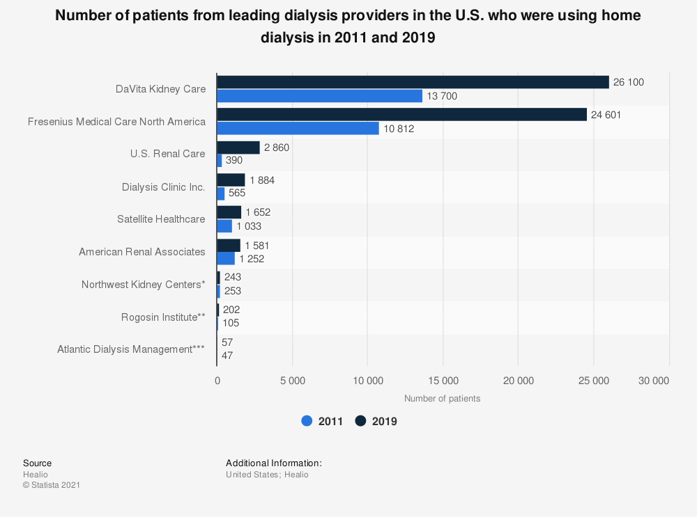Statistic: Number of patients from leading dialysis providers in the U.S. who were using home dialysis in 2011 and 2019 | Statista