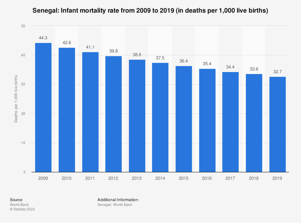 Statistic: Senegal: Infant mortality rate from 2007 to 2017 (in deaths per 1,000 live births) | Statista