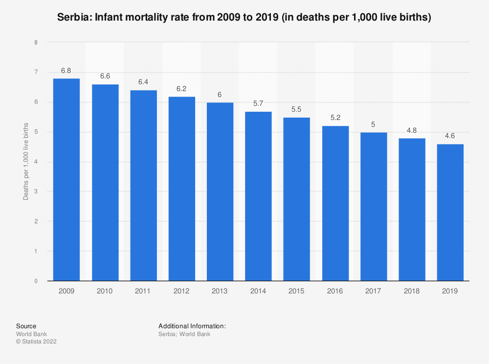 Statistic: Serbia: Infant mortality rate from 2007 to 2017 (in deaths per 1,000 live births) | Statista
