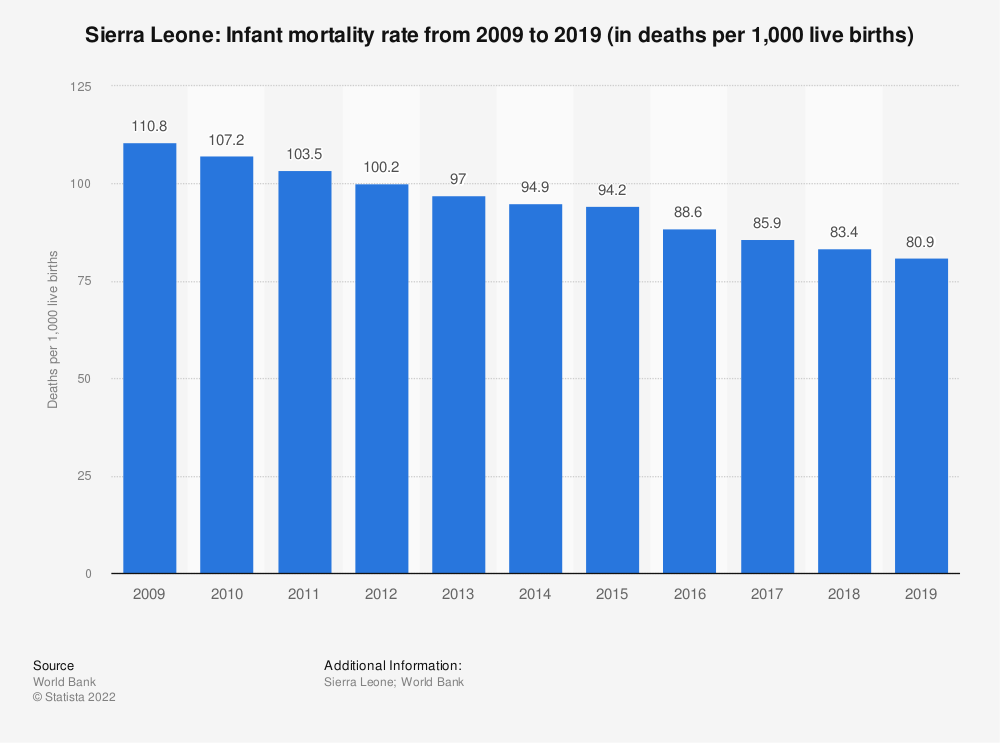 Statistic: Sierra Leone: Infant mortality rate from 2009 to 2019 (in deaths per 1,000 live births) | Statista