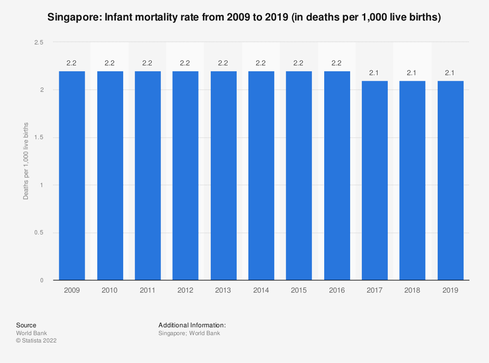 Statistic: Singapore: Infant mortality rate from 2007 to 2017 (in deaths per 1,000 live births) | Statista