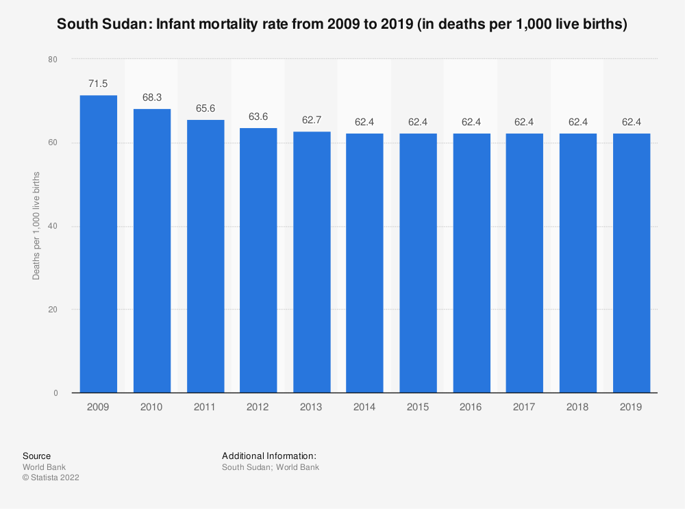 Statistic: South Sudan: Infant mortality rate from 2009 to 2019 (in deaths per 1,000 live births) | Statista