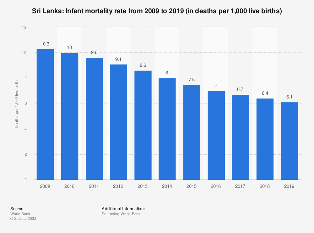 Statistic: Sri Lanka: Infant mortality rate from 2007 to 2017 (in deaths per 1,000 live births) | Statista