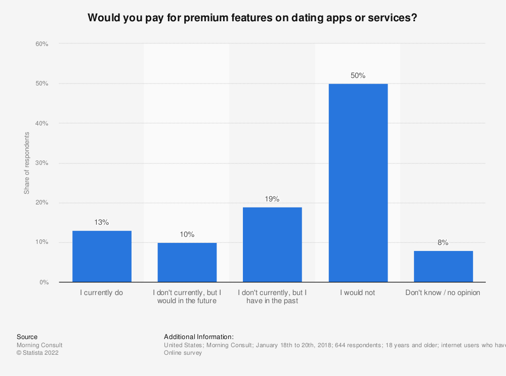 Statistic: Would you pay for premium features on dating apps or services? | Statista