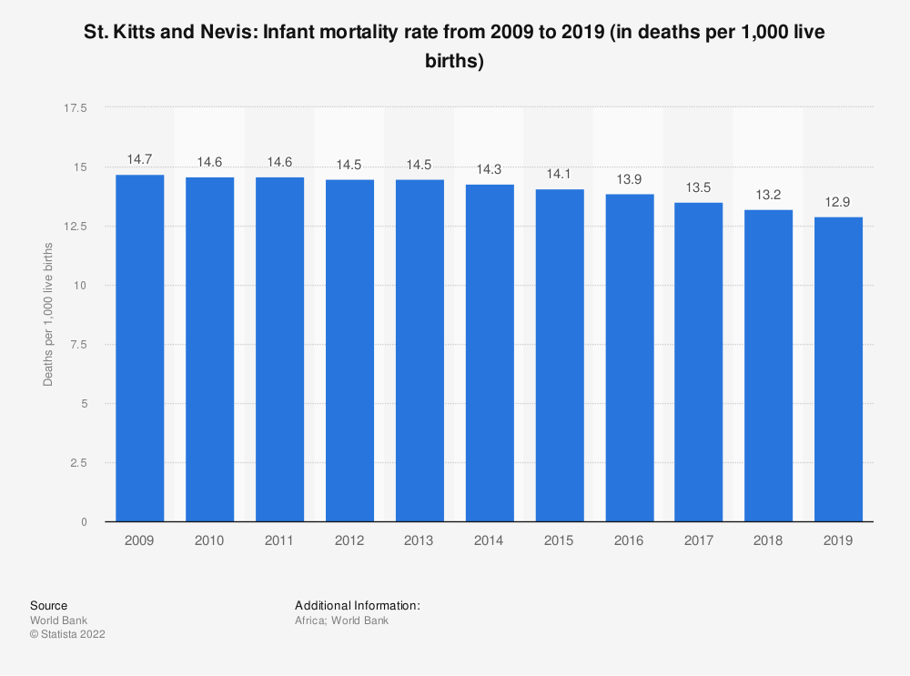 Statistic: St. Kitts and Nevis: Infant mortality rate from 2008 to 2018 (in deaths per 1,000 live births) | Statista