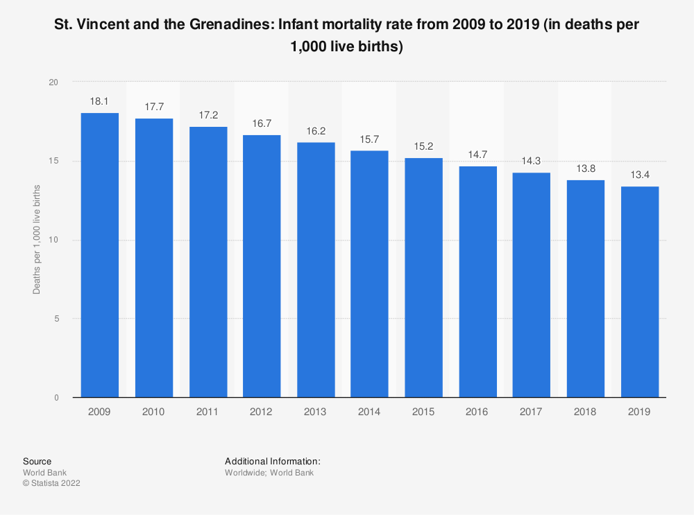 Statistic: St. Vincent and the Grenadines: Infant mortality rate from 2008 to 2018 (in deaths per 1,000 live births) | Statista
