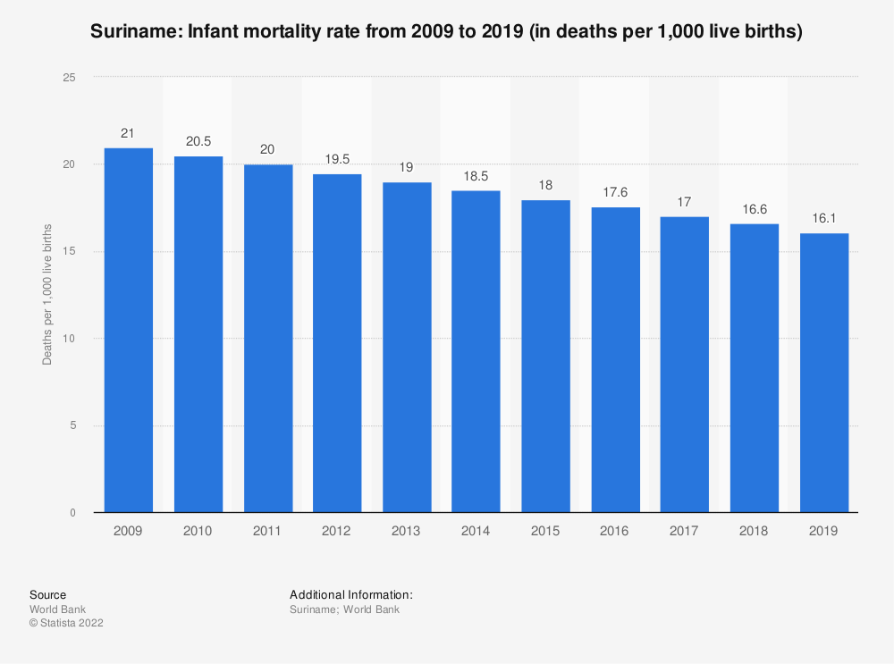 Statistic: Suriname: Infant mortality rate from 2007 to 2017 (in deaths per 1,000 live births) | Statista
