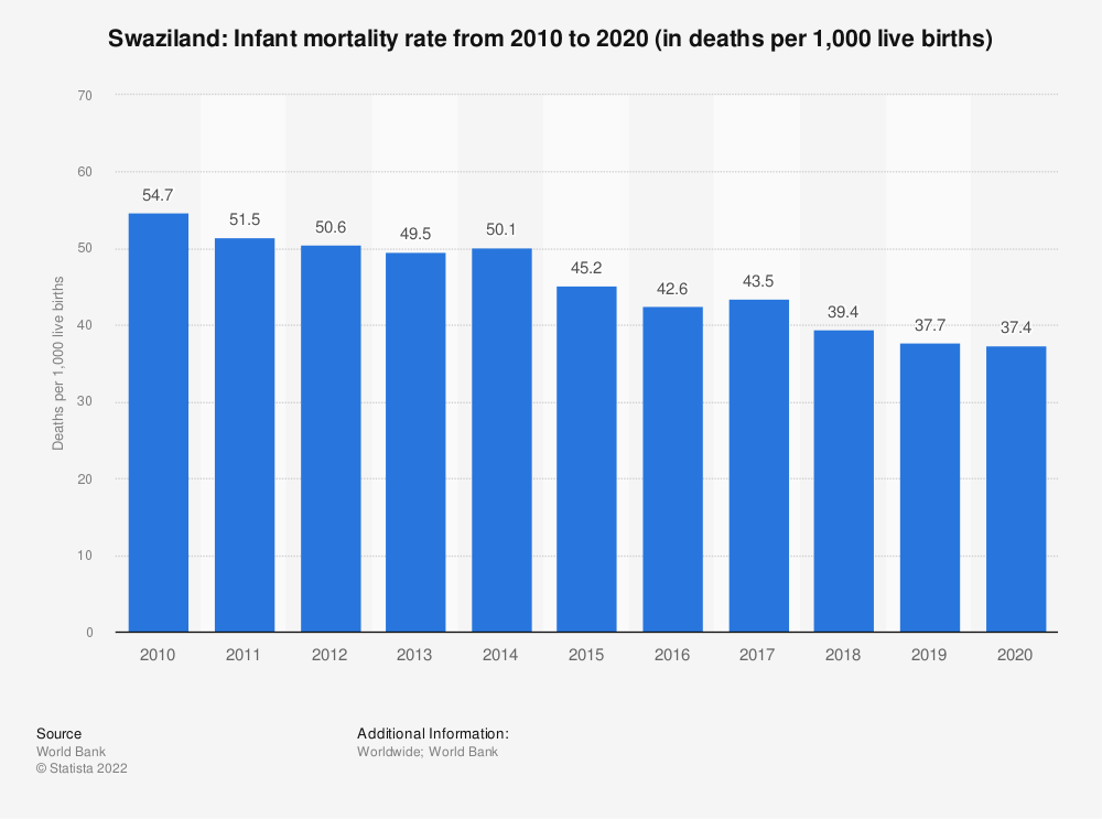Statistic: Swaziland: Infant mortality rate from 2008 to 2018 (in deaths per 1,000 live births) | Statista