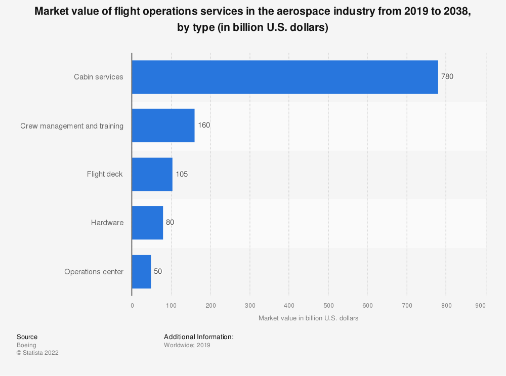 Statistic: Market value of flight operations services in the aerospace industry from 2019 to 2038, by type (in billion U.S. dollars) | Statista